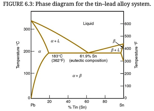 chromium tin phase diagram