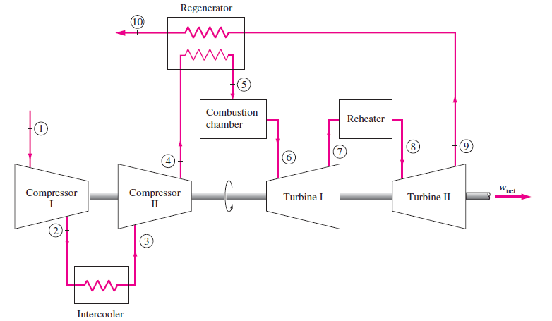 gas turbine power plant t s diagram