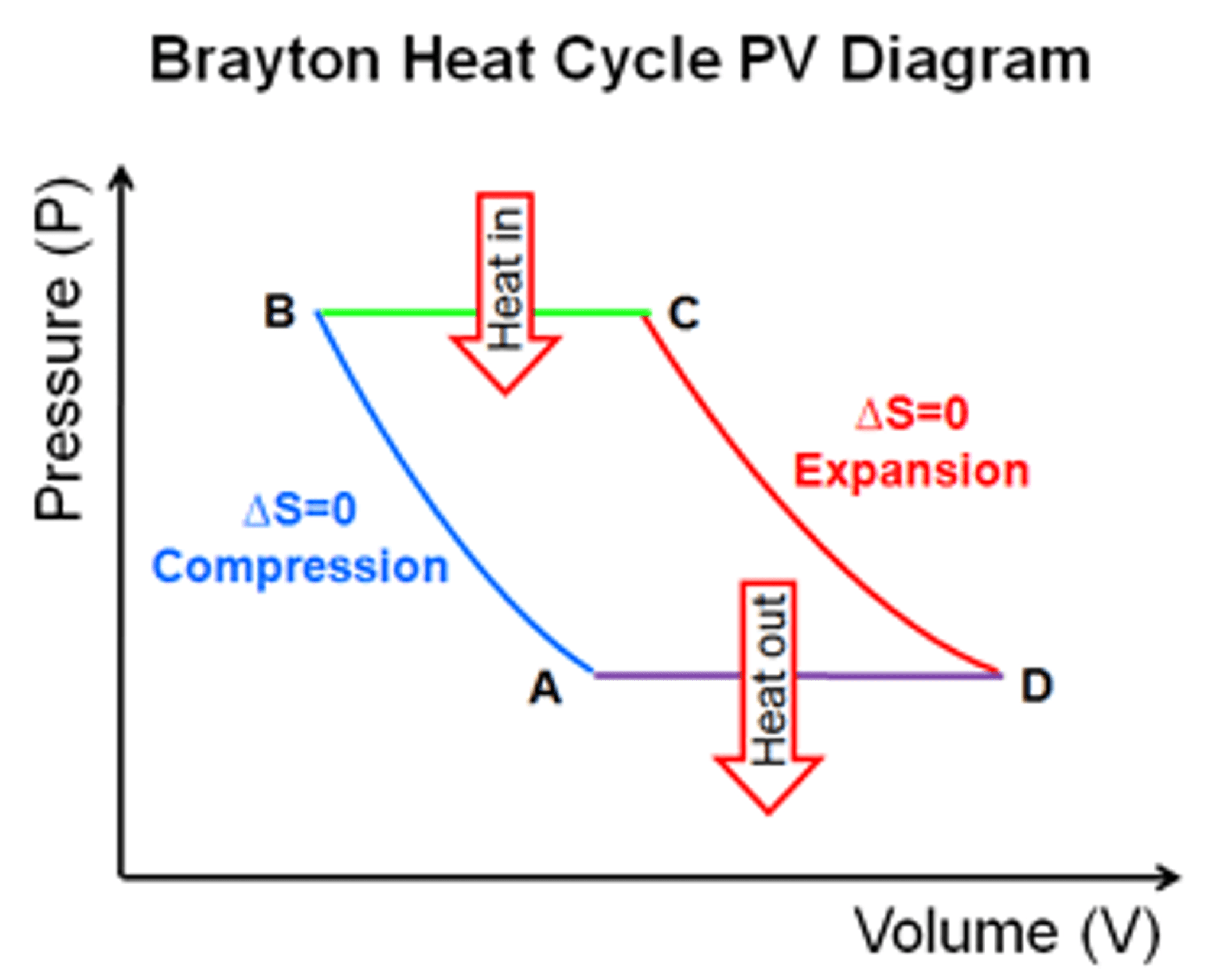 Heat Engine Pv Diagram Ideal Gas Isobaric Auto