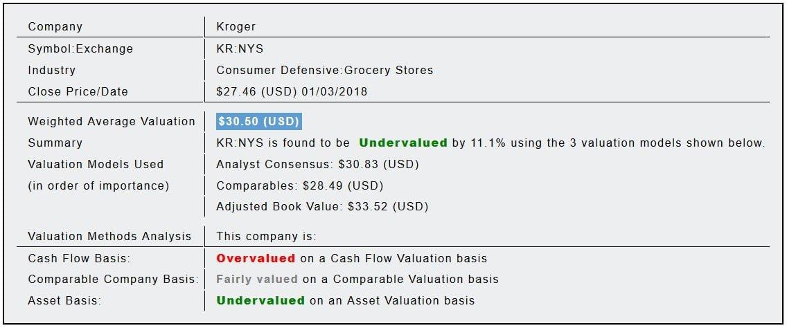 Kroger Co (KR) Fundamental Valuation Report