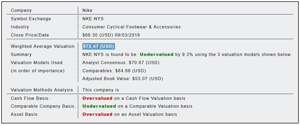 Nike Inc (NKE) Fundamental Valuation Report