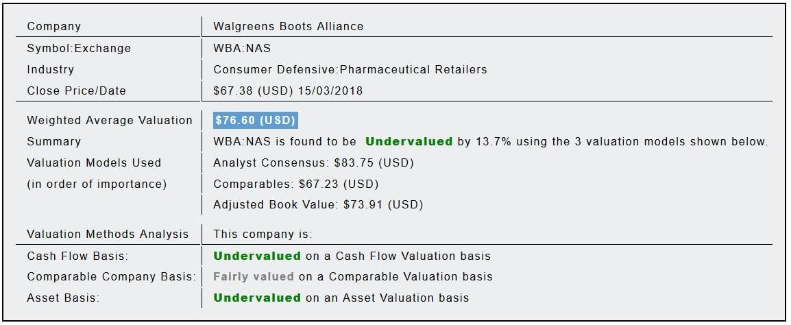 Walgreens Boots Alliance Inc (WBA) Fundamental Valuation Report