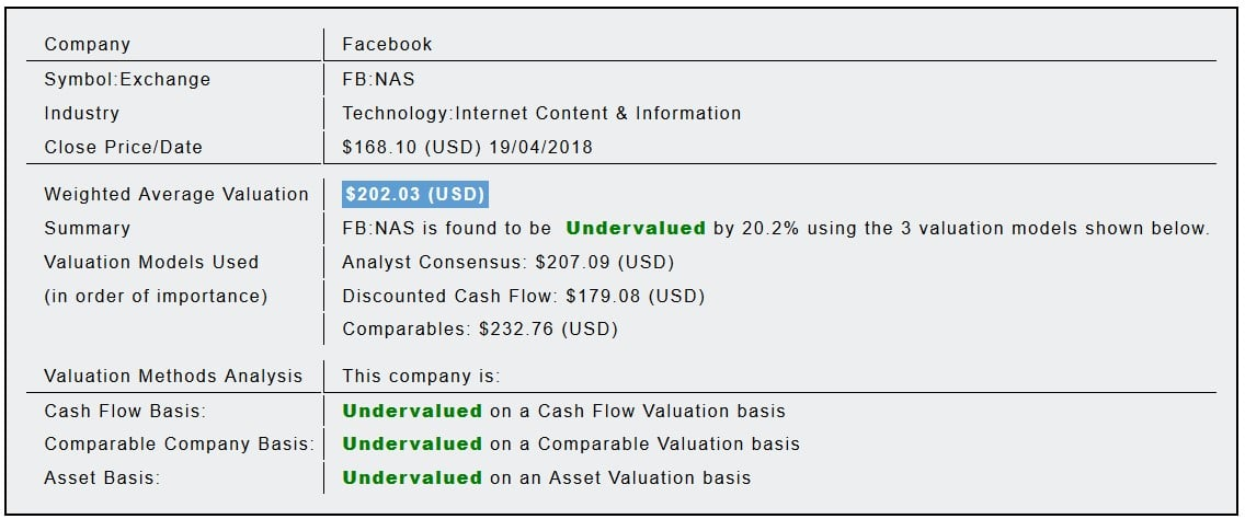 Facebook, Inc (FB) Fundamental Valuation Report