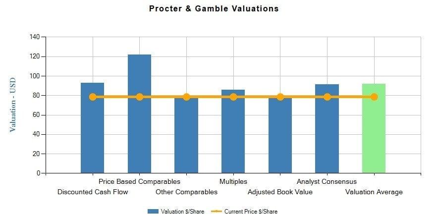 Procter  Gamble Co (PG) Fundamental Valuation Report