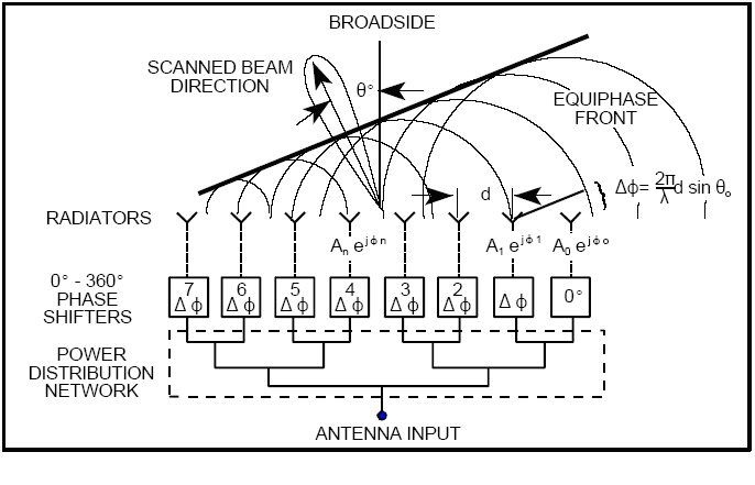 block diagram of switched beam antenna