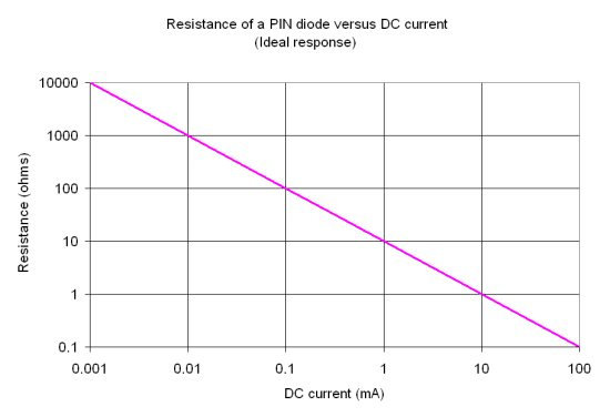 Microwaves101 PIN Diodes