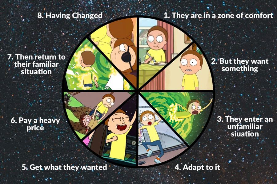 The Dan Harmon Story Circle What Authors Can Learn from Rick and