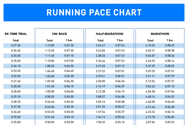 How To Train For A 10k Run \u003e\u003e With Pace Chart