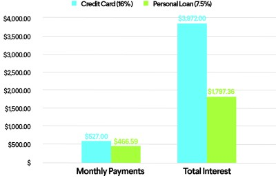 How to Pay Off Credit Card Debt with a Personal Loan | SoFi
