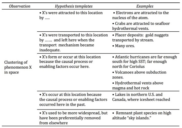 Hypothesis templates\ - information templates