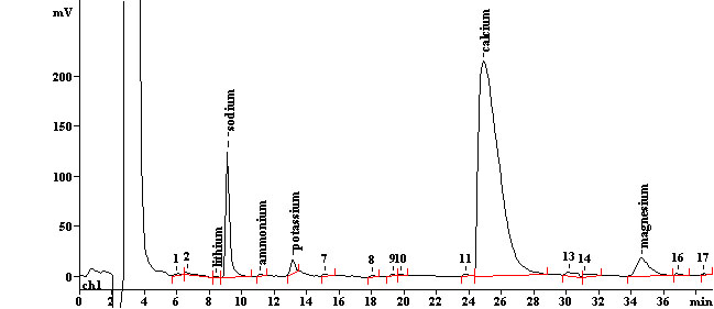 cationsv7jpg - cation exchange chromatography