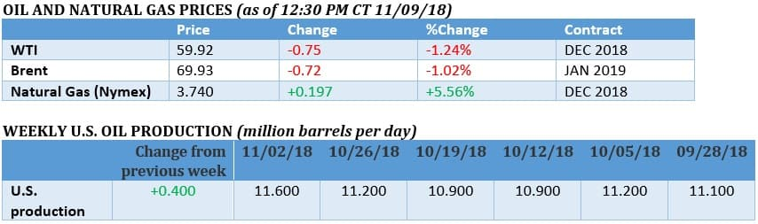 Oil Prices Hit Multi-Month Lows OilPrice