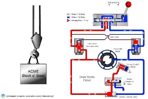 Fundamentals of Crane Hydraulics CD Industrial Group Inc