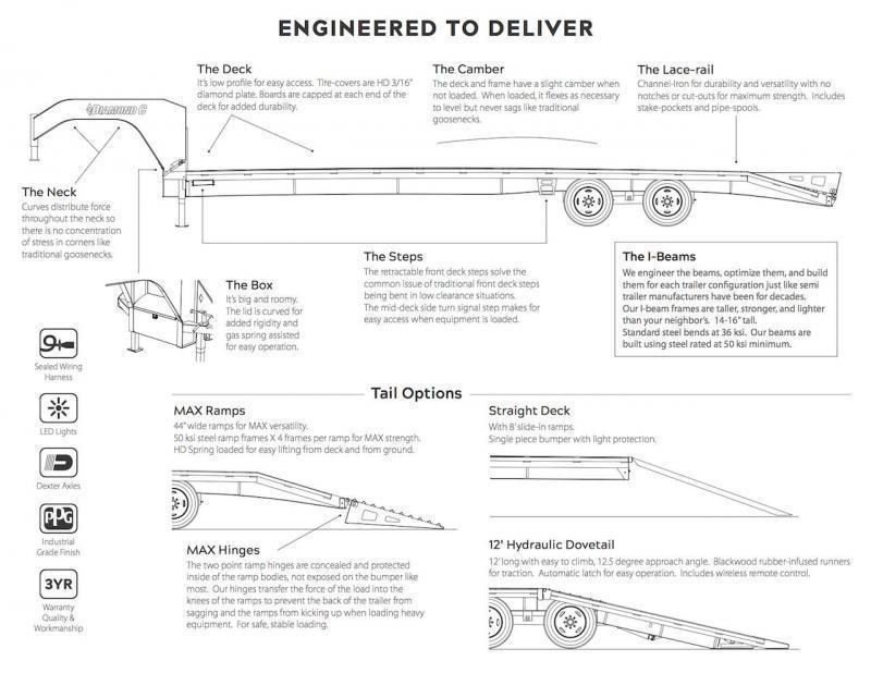 Diamond C Trailer Wiring Diagram Wiring Diagram Library
