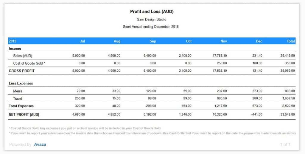 Cool Profit And Loss Report Sample Gallery - Resume Ideas - bayaarinfo