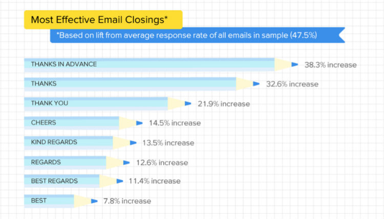 7 Effective Techniques for Better Email Marketing