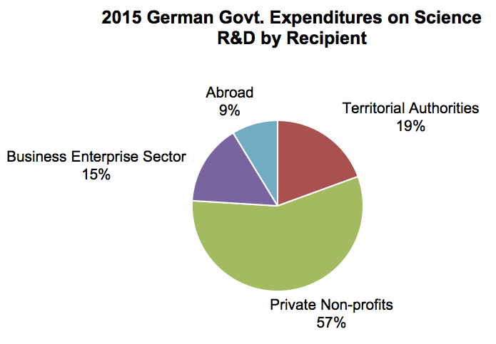 Germany Government Science RD Spending, 2017
