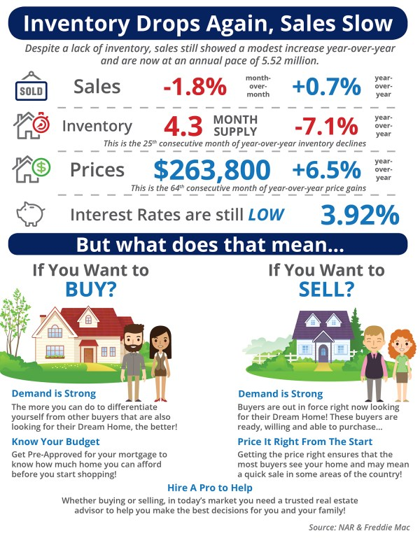 Inventory Drops Again, Sales Slow [INFOGRAPHIC] | Simplifying The Market