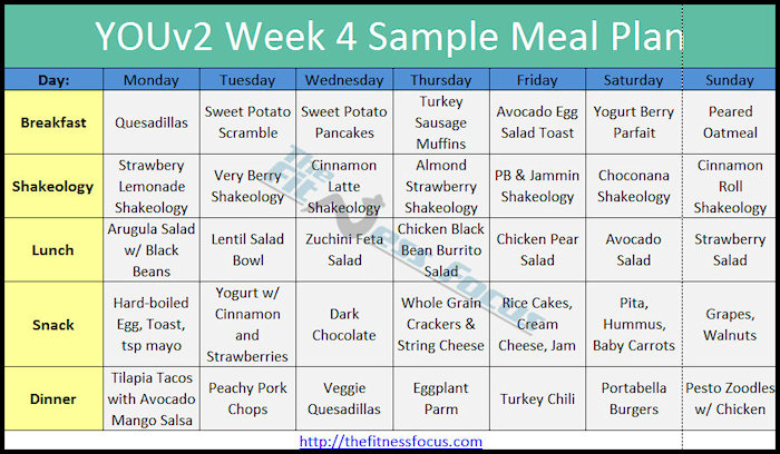 The YOUv2 Diet and Meal Plan Explained Developing Healthy Eating