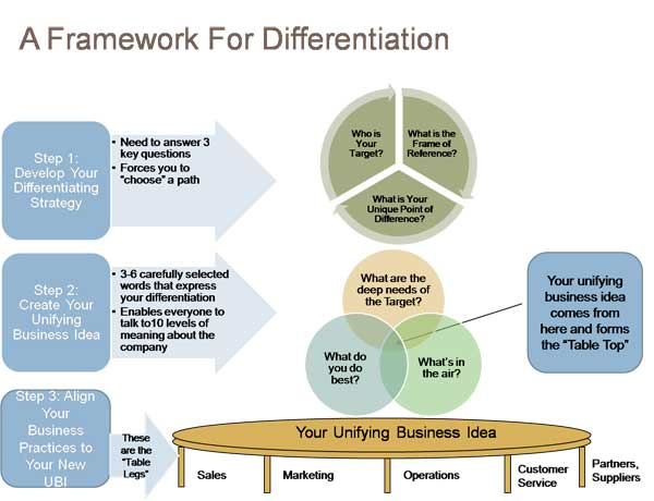 Framework for differentiation Strategy Pinterest Differentiation - salon resume