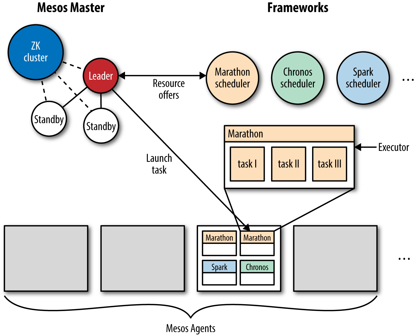 Apache Mesos Docker Networking And Service Discovery O 39reilly Media