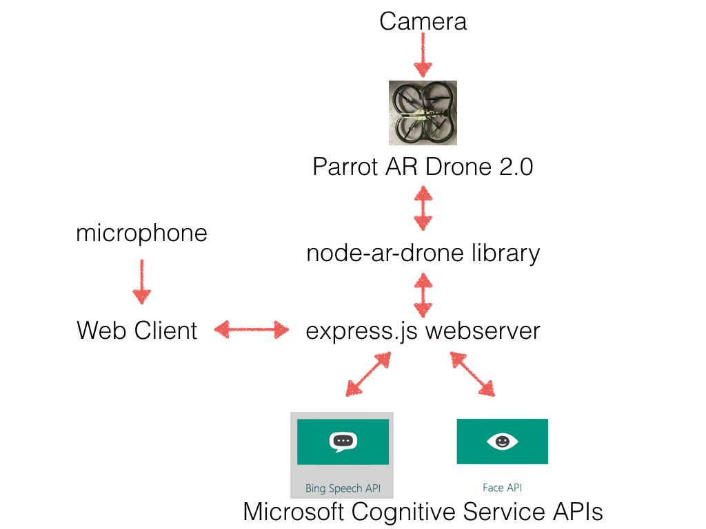 Diy Drone Software How To Build An Autonomous Voice Controlled Face Recognizing