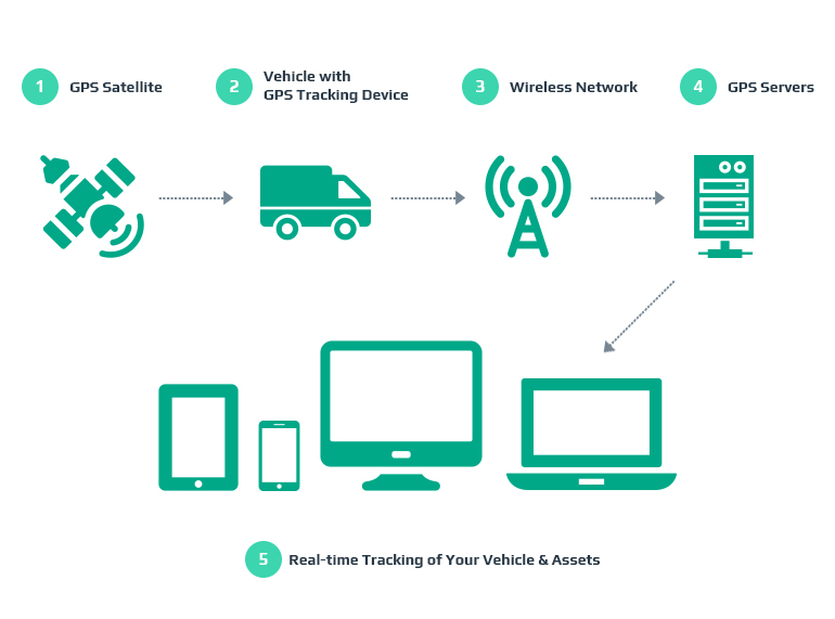 How to Make a GPS Car Tracking System Intellias Blog