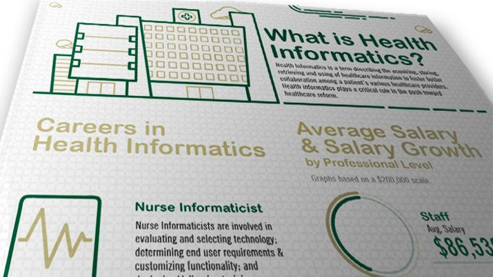 Health Informatics Jobs and Salaries USF Health Online