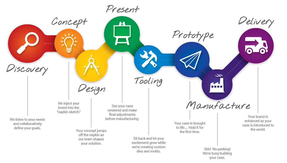 Our Design Process Cases By Source