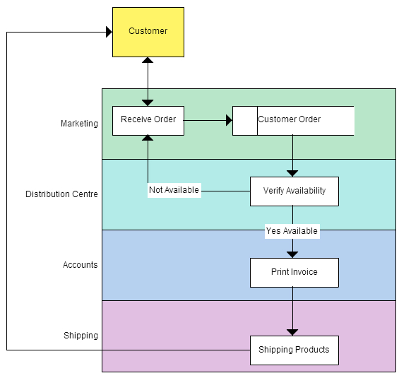 Simple Business Process Flow Diagram Examples - Wiring Diagram \u2022