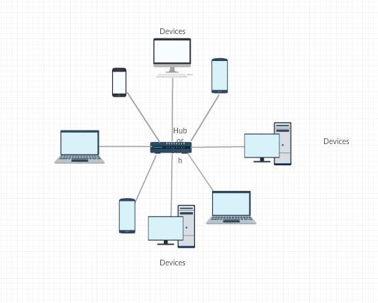 Network Diagram Guide Learn How to Draw Network Diagrams Like a Pro