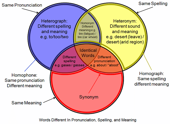 how to solve venn diagram with 3 circles