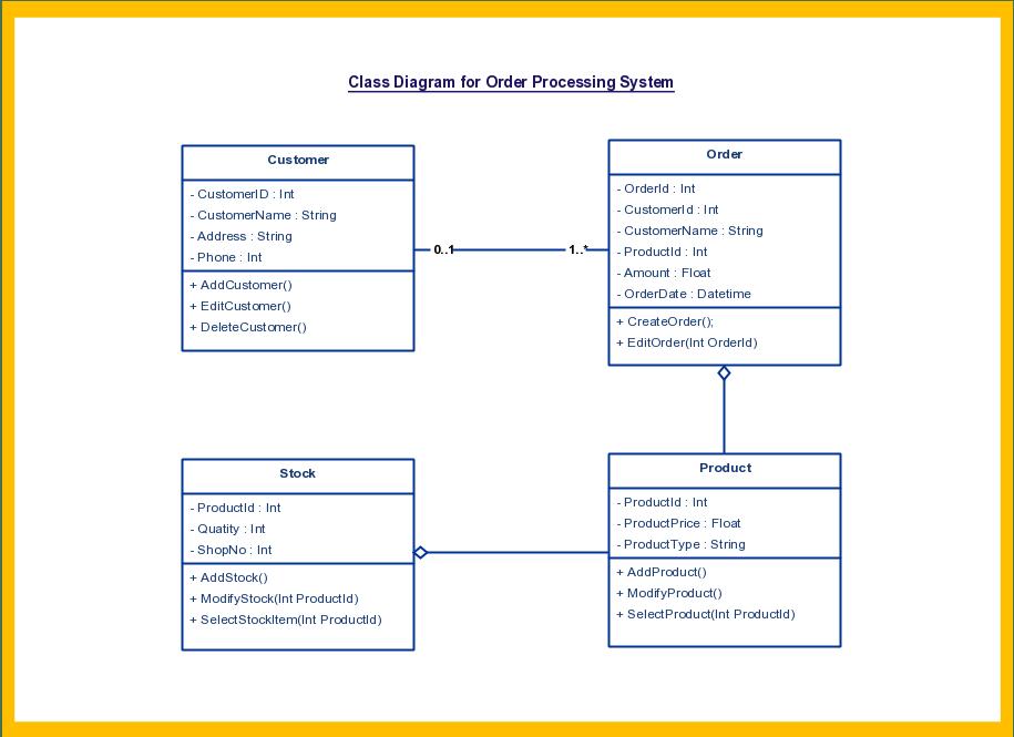 create uml class diagram online
