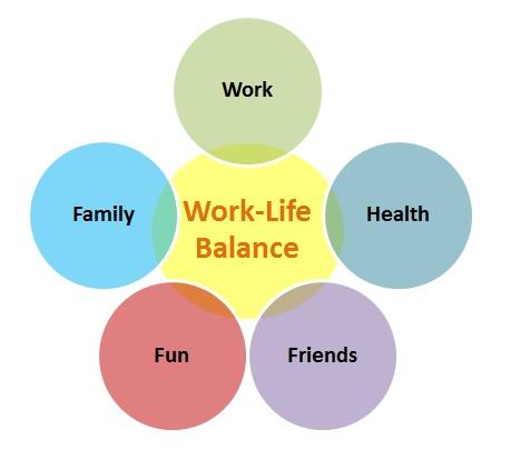 10 Helpful Tips to Achieve Work Life Balance - Creately Blog