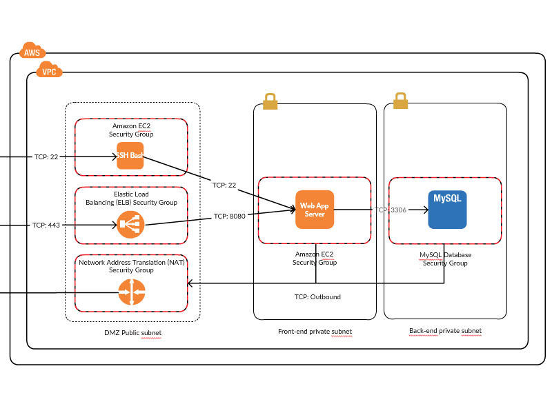 AWS Architecture Diagram Examples to Quickly Create AWS Architectures