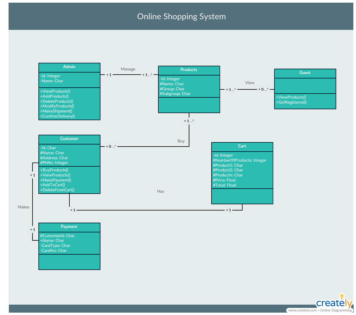 No Name Online Shop The Ultimate Class Diagram Tutorial To Help Model Your Systems Easily