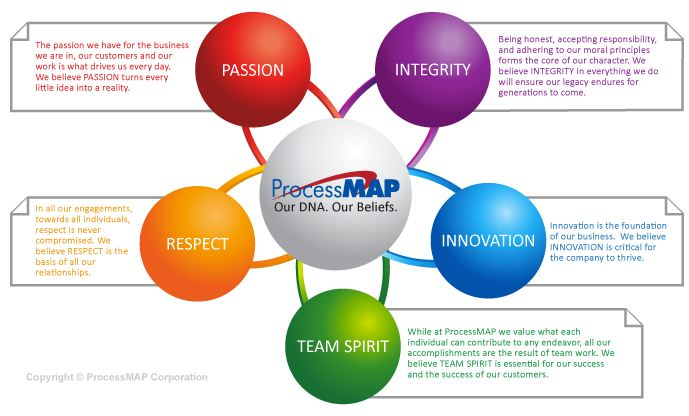 ProcessMAP Corporation Profile