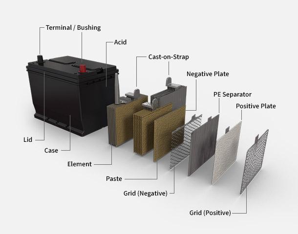 Car Battery Diagram - Wwwcaseistore \u2022