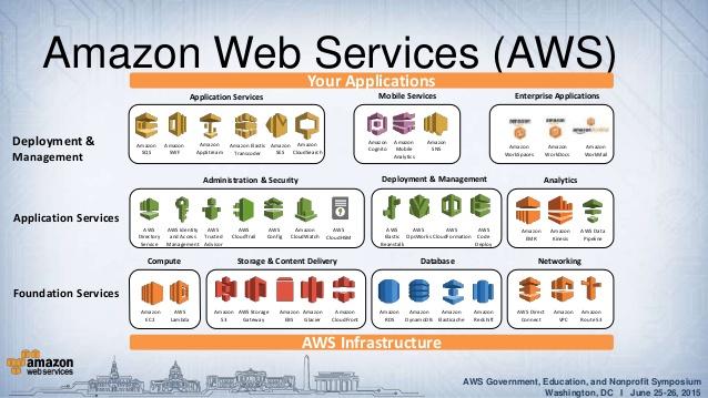 AWS cloud computing IaaS - 1redDrop - aws