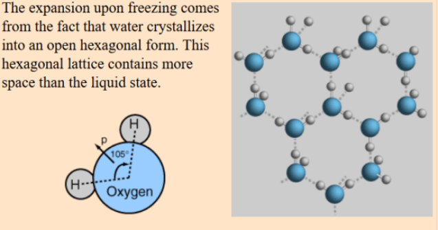 When water freezes it expands around 10%