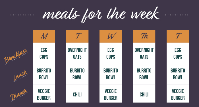 A meal-prep plan for a full week of breakfast, lunch, and dinner