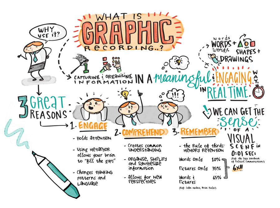 50+ Awesome Resources to Create Visual Notes, Graphic Recordings