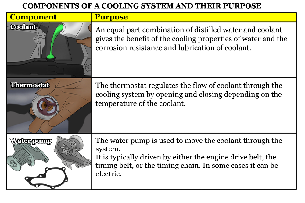 How to Diagnose a Cooling System Problem YourMechanic Advice