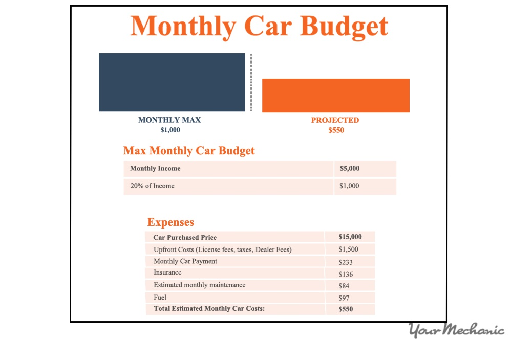How to Budget to Buy a New Car YourMechanic Advice