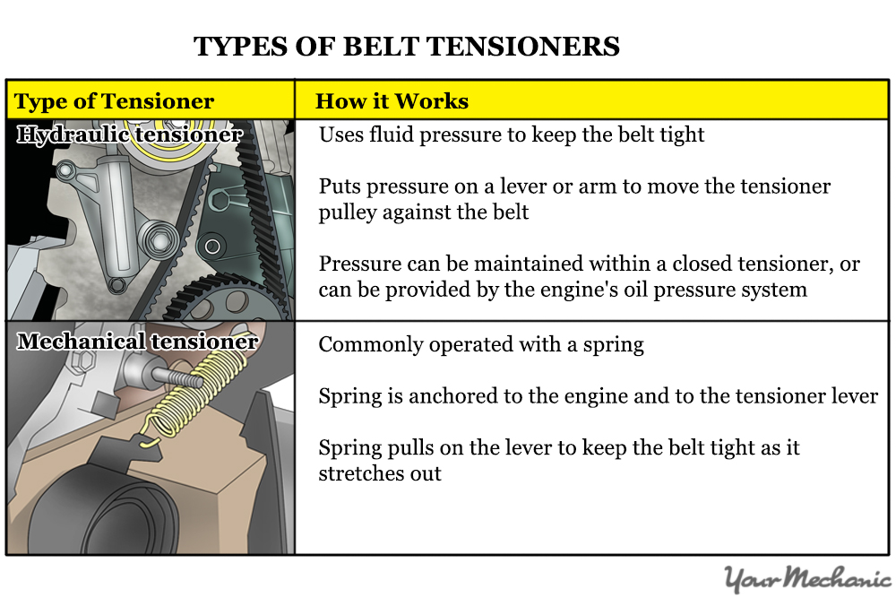 How to Check a Faulty Timing Belt Tensioner YourMechanic Advice