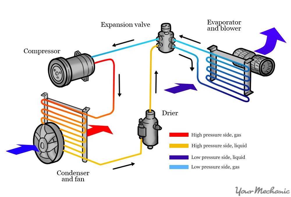 How to Replace an Air Conditioner Receiver Drier YourMechanic Advice