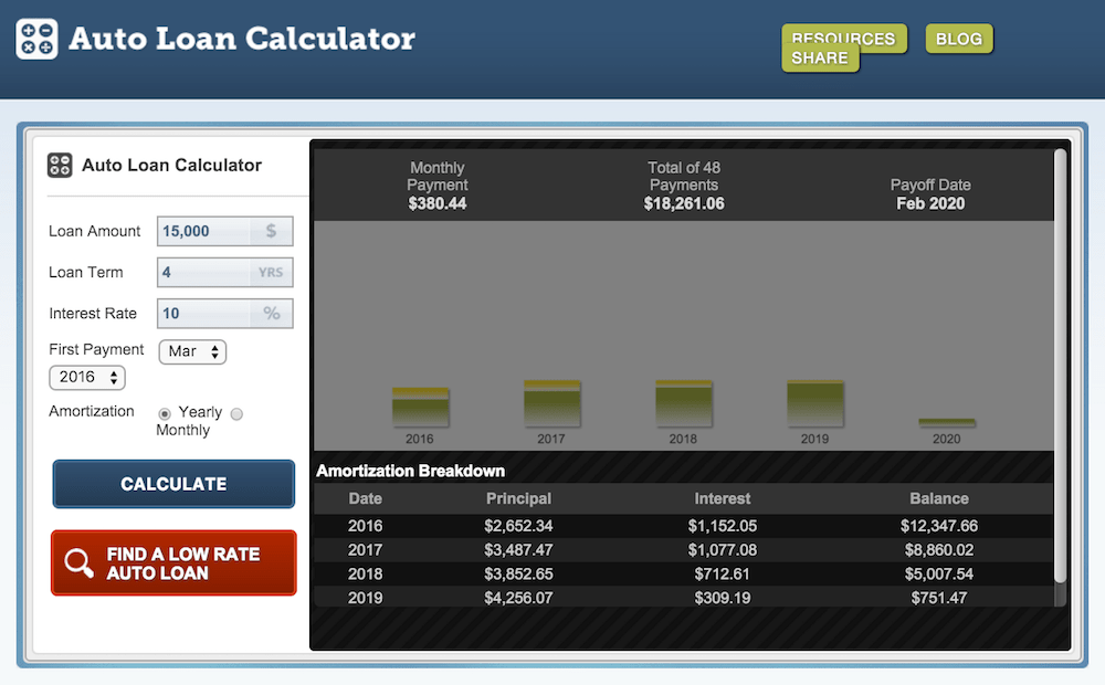 auto loan calculator with extra payments