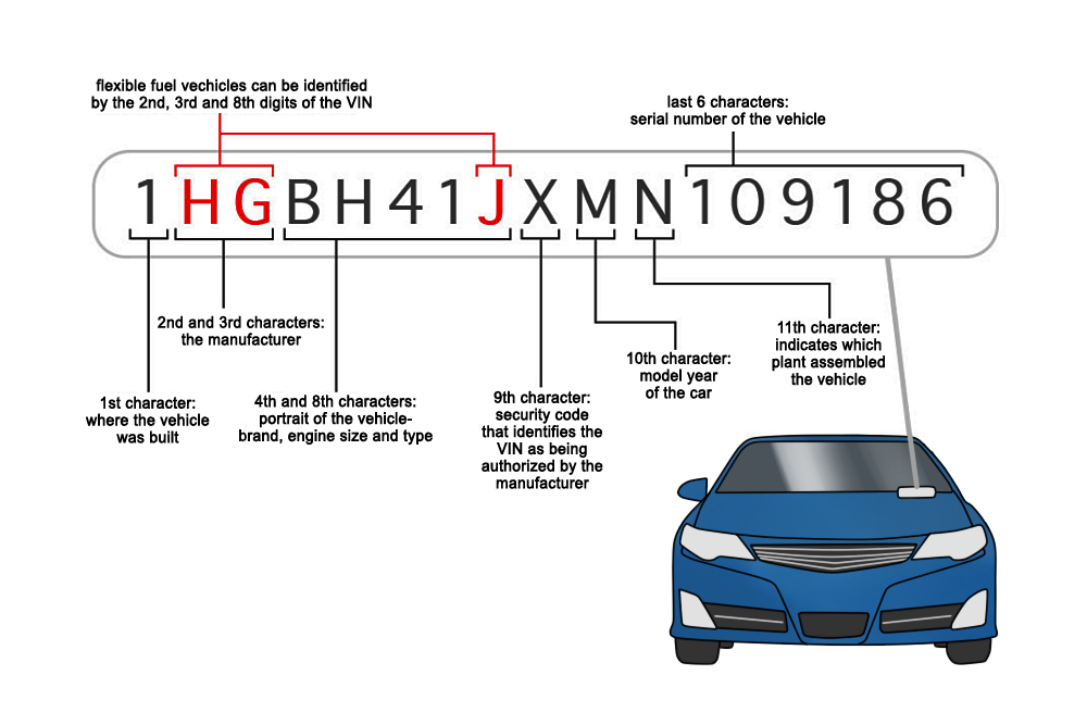 How to Read a VIN (Vehicle Identification Number) YourMechanic Advice