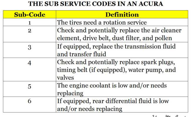 5%20-%20Understanding%20Acura%27s%20Maintenance%20Minder%20System%20_%20Service%20Codes%20-%20The%20Sub%20Service%20Codes%20in%20an%20Acura Acura B13 Service