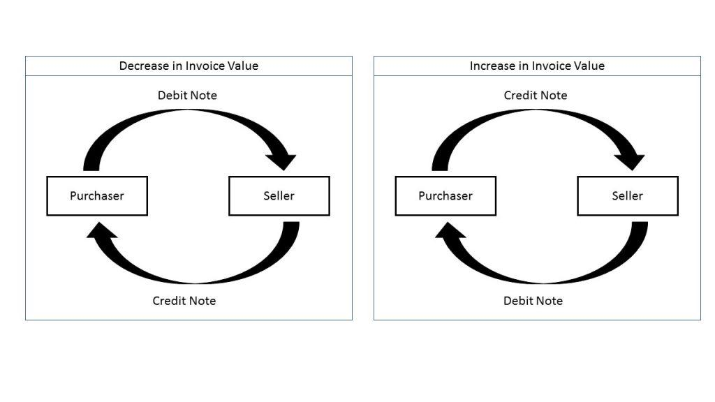 What is Debit Note, Credit Note and Revised Invoice? - debit note and invoice